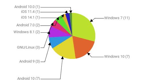 Операционные системы:  Windows 7 - 11 Windows 10 - 7 Android 10 - 7 Android 9 - 3 GNU/Linux - 3 Windows 8.1 - 2 Android 7.0 - 2 iOS 14.1 - 1 iOS 11.4 - 1 Android 10.0 - 1