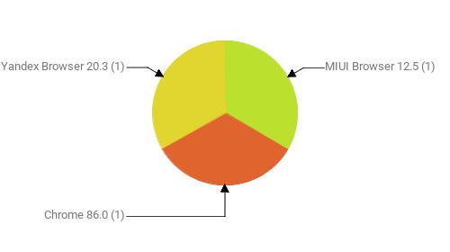 Браузеры, замеченные в скликивании:  MIUI Browser 12.5 - 1 Chrome 86.0 - 1 Yandex Browser 20.3 - 1