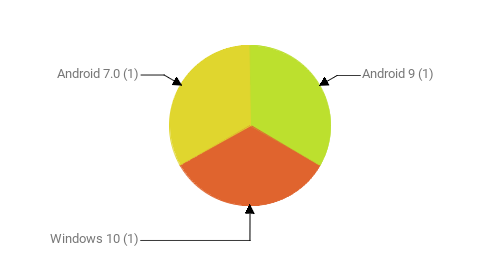 Операционные системы:  Android 9 - 1 Windows 10 - 1 Android 7.0 - 1