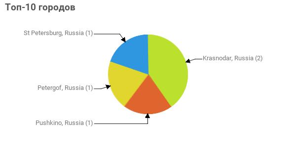 Топ-10 городов:  Krasnodar, Russia - 2 Pushkino, Russia - 1 Petergof, Russia - 1 St Petersburg, Russia - 1