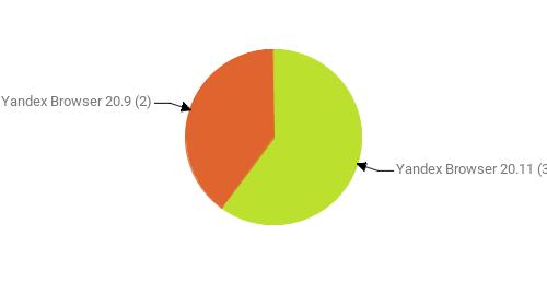Браузеры, замеченные в скликивании:  Yandex Browser 20.11 - 3 Yandex Browser 20.9 - 2