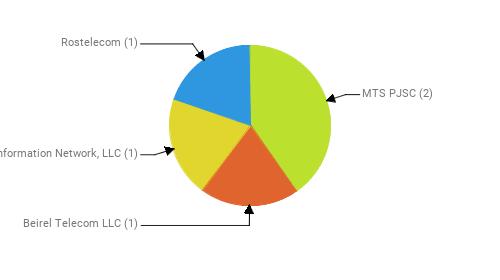 Провайдеры:  MTS PJSC - 2 Beirel Telecom LLC - 1 Information Network, LLC - 1 Rostelecom - 1