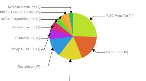 Провайдеры:  PJSC MegaFon - 14 MTS PJSC - 10 Public Joint Stock Company Vimpel-Communications - 9 Rostelecom - 7 Perviy TSOD LLC - 4 T2 Mobile LLC - 3 Perspectiva Ltd. - 2 SatTel Corporation, Ltd. - 2 JSC ER-Telecom Holding - 2 Miranda-Media Ltd - 2