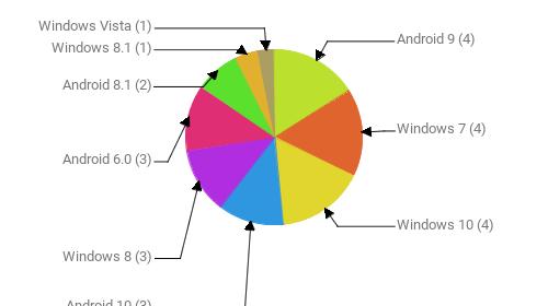 Операционные системы:  Android 9 - 4 Windows 7 - 4 Windows 10 - 4 Android 10 - 3 Windows 8 - 3 Android 6.0 - 3 Android 8.1 - 2 Windows 8.1 - 1 Windows Vista - 1