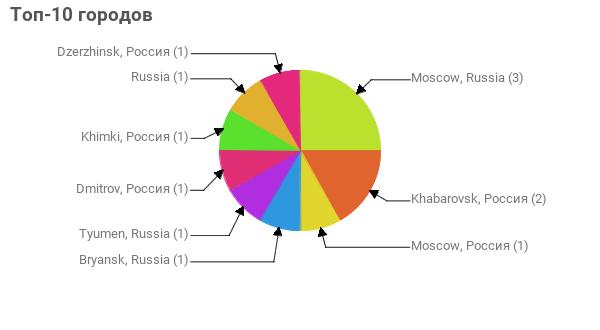 Топ-10 городов:  Moscow, Russia - 3 Khabarovsk, Россия - 2 Moscow, Россия - 1 Bryansk, Russia - 1 Tyumen, Russia - 1 Dmitrov, Россия - 1 Khimki, Россия - 1 Russia - 1 Dzerzhinsk, Россия - 1