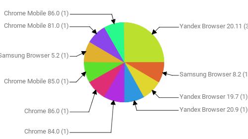 Браузеры, замеченные в скликивании:  Yandex Browser 20.11 - 3 Samsung Browser 8.2 - 1 Yandex Browser 19.7 - 1 Yandex Browser 20.9 - 1 Chrome 84.0 - 1 Chrome 86.0 - 1 Chrome Mobile 85.0 - 1 Samsung Browser 5.2 - 1 Chrome Mobile 81.0 - 1 Chrome Mobile 86.0 - 1