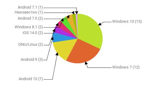 Операционные системы:  Windows 10 - 15 Windows 7 - 12 Android 10 - 7 Android 9 - 3 GNU/Linux - 2 iOS 14.0 - 2 Windows 8.1 - 2 Android 7.0 - 2 Неизвестно - 1 Android 7.1 - 1