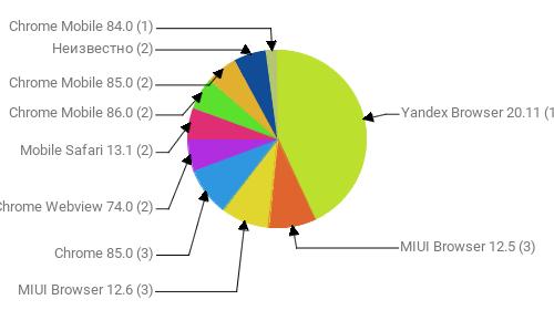 Браузеры, замеченные в скликивании:  Yandex Browser 20.11 - 15 MIUI Browser 12.5 - 3 MIUI Browser 12.6 - 3 Chrome 85.0 - 3 Chrome Webview 74.0 - 2 Mobile Safari 13.1 - 2 Chrome Mobile 86.0 - 2 Chrome Mobile 85.0 - 2 Неизвестно - 2 Chrome Mobile 84.0 - 1