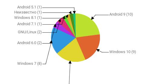 Операционные системы:  Android 9 - 10 Windows 10 - 9 Android 10 - 9 Windows 7 - 8 Android 6.0 - 2 GNU/Linux - 2 Android 7.1 - 1 Windows 8.1 - 1 Неизвестно - 1 Android 5.1 - 1