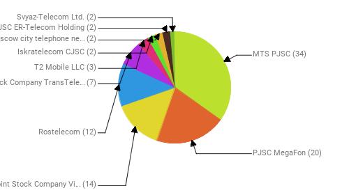 Провайдеры:  MTS PJSC - 34 PJSC MegaFon - 20 Public Joint Stock Company Vimpel-Communications - 14 Rostelecom - 12 Joint Stock Company TransTeleCom - 7 T2 Mobile LLC - 3 Iskratelecom CJSC - 2 PJSC Moscow city telephone network - 2 JSC ER-Telecom Holding - 2 Svyaz-Telecom Ltd. - 2