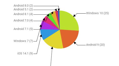 Операционные системы:  Windows 10 - 25 Android 9 - 20 Android 10 - 18 iOS 14.1 - 9 Windows 7 - 7 Android 7.1 - 5 Android 7.0 - 4 Android 8.1 - 4 Android 5.1 - 2 Android 8.0 - 2