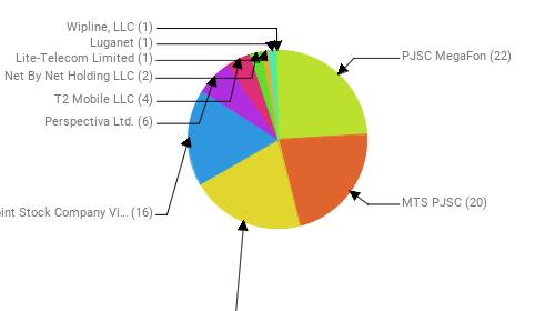 Провайдеры:  PJSC MegaFon - 22 MTS PJSC - 20 Rostelecom - 19 Public Joint Stock Company Vimpel-Communications - 16 Perspectiva Ltd. - 6 T2 Mobile LLC - 4 Net By Net Holding LLC - 2 Lite-Telecom Limited - 1 Luganet - 1 Wipline, LLC - 1