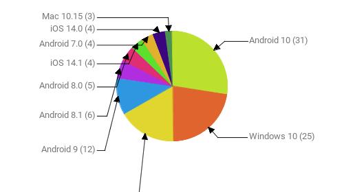 Операционные системы:  Android 10 - 31 Windows 10 - 25 Windows 7 - 19 Android 9 - 12 Android 8.1 - 6 Android 8.0 - 5 iOS 14.1 - 4 Android 7.0 - 4 iOS 14.0 - 4 Mac 10.15 - 3