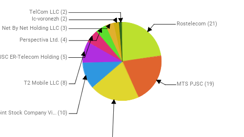 Провайдеры:  Rostelecom - 21 MTS PJSC - 19 PJSC MegaFon - 19 Public Joint Stock Company Vimpel-Communications - 10 T2 Mobile LLC - 8 JSC ER-Telecom Holding - 5 Perspectiva Ltd. - 4 Net By Net Holding LLC - 3 Ic-voronezh - 2 TelCom LLC - 2