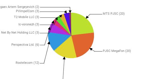 Провайдеры:  MTS PJSC - 20 PJSC MegaFon - 20 Public Joint Stock Company Vimpel-Communications - 15 Rostelecom - 12 Perspectiva Ltd. - 6 Net By Net Holding LLC - 3 Ic-voronezh - 3 T2 Mobile LLC - 3 PVimpelCom - 3 SP Argaev Artem Sergeyevich - 2