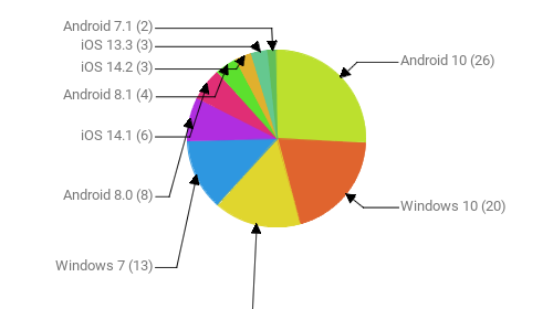 Операционные системы:  Android 10 - 26 Windows 10 - 20 Android 9 - 16 Windows 7 - 13 Android 8.0 - 8 iOS 14.1 - 6 Android 8.1 - 4 iOS 14.2 - 3 iOS 13.3 - 3 Android 7.1 - 2