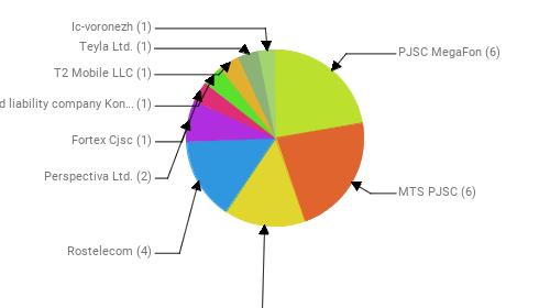 Провайдеры:  PJSC MegaFon - 6 MTS PJSC - 6 Public Joint Stock Company Vimpel-Communications - 4 Rostelecom - 4 Perspectiva Ltd. - 2 Fortex Cjsc - 1 limited liability company Konnectika - 1 T2 Mobile LLC - 1 Teyla Ltd. - 1 Ic-voronezh - 1