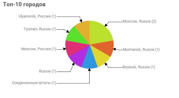 Топ-10 городов:  Moscow, Russia - 2 Murmansk, Russia - 1 Bryansk, Russia - 1 Соединенные Штаты - 1 Russia - 1 Moscow, Россия - 1 Tyumen, Russia - 1 Ulyanovsk, Россия - 1