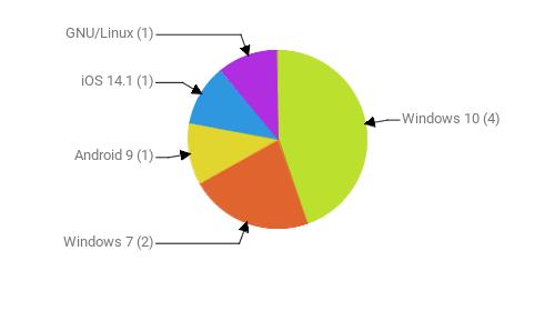 Операционные системы:  Windows 10 - 4 Windows 7 - 2 Android 9 - 1 iOS 14.1 - 1 GNU/Linux - 1