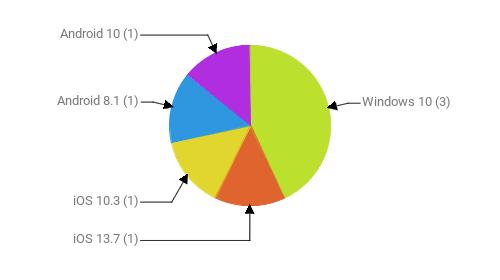 Операционные системы:  Windows 10 - 3 iOS 13.7 - 1 iOS 10.3 - 1 Android 8.1 - 1 Android 10 - 1