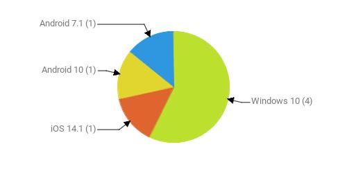 Операционные системы:  Windows 10 - 4 iOS 14.1 - 1 Android 10 - 1 Android 7.1 - 1