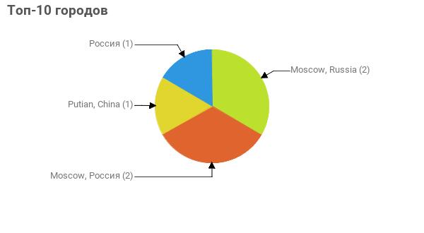 Топ-10 городов:  Moscow, Russia - 2 Moscow, Россия - 2 Putian, China - 1 Россия - 1