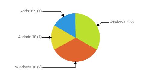 Операционные системы:  Windows 7 - 2 Windows 10 - 2 Android 10 - 1 Android 9 - 1