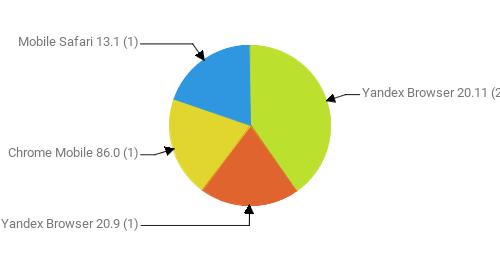 Браузеры, замеченные в скликивании:  Yandex Browser 20.11 - 2 Yandex Browser 20.9 - 1 Chrome Mobile 86.0 - 1 Mobile Safari 13.1 - 1