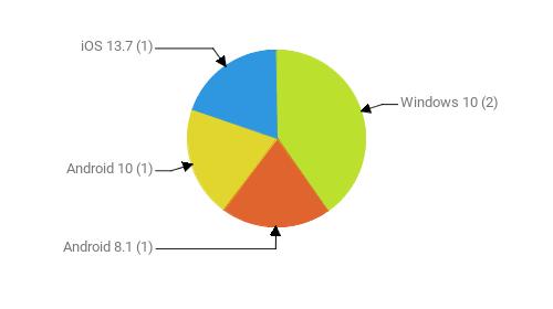 Операционные системы:  Windows 10 - 2 Android 8.1 - 1 Android 10 - 1 iOS 13.7 - 1