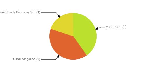 Провайдеры:  MTS PJSC - 2 PJSC MegaFon - 2 Public Joint Stock Company Vimpel-Communications - 1