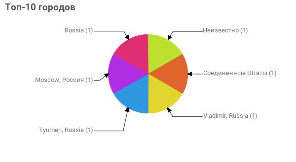 Топ-10 городов:  Неизвестно - 1 Соединенные Штаты - 1 Vladimir, Russia - 1 Tyumen, Russia - 1 Moscow, Россия - 1 Russia - 1