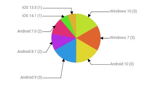 Операционные системы:  Windows 10 - 3 Windows 7 - 3 Android 10 - 3 Android 9 - 3 Android 8.1 - 2 Android 7.0 - 2 iOS 14.1 - 1 iOS 13.5 - 1