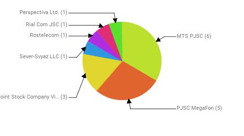 Провайдеры:  MTS PJSC - 6 PJSC MegaFon - 5 Public Joint Stock Company Vimpel-Communications - 3 Sever-Svyaz LLC - 1 Rostelecom - 1 Rial Com JSC - 1 Perspectiva Ltd. - 1