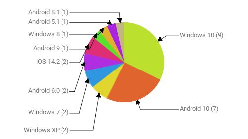 Операционные системы:  Windows 10 - 9 Android 10 - 7 Windows XP - 2 Windows 7 - 2 Android 6.0 - 2 iOS 14.2 - 2 Android 9 - 1 Windows 8 - 1 Android 5.1 - 1 Android 8.1 - 1
