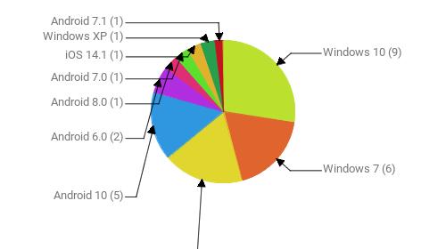 Операционные системы:  Windows 10 - 9 Windows 7 - 6 Android 9 - 6 Android 10 - 5 Android 6.0 - 2 Android 8.0 - 1 Android 7.0 - 1 iOS 14.1 - 1 Windows XP - 1 Android 7.1 - 1