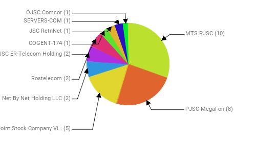 Провайдеры:  MTS PJSC - 10 PJSC MegaFon - 8 Public Joint Stock Company Vimpel-Communications - 5 Net By Net Holding LLC - 2 Rostelecom - 2 JSC ER-Telecom Holding - 2 COGENT-174 - 1 JSC RetnNet - 1 SERVERS-COM - 1 OJSC Comcor - 1