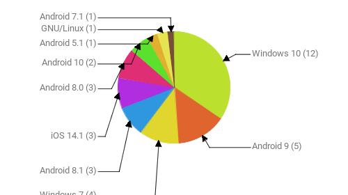 Операционные системы:  Windows 10 - 12 Android 9 - 5 Windows 7 - 4 Android 8.1 - 3 iOS 14.1 - 3 Android 8.0 - 3 Android 10 - 2 Android 5.1 - 1 GNU/Linux - 1 Android 7.1 - 1