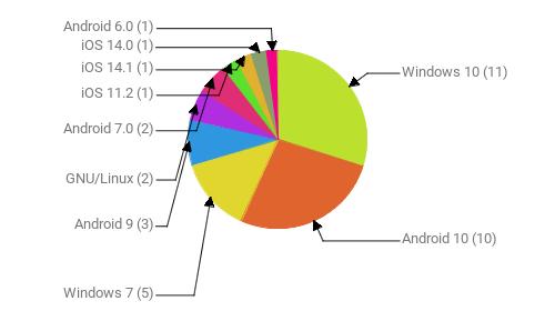 Операционные системы:  Windows 10 - 11 Android 10 - 10 Windows 7 - 5 Android 9 - 3 GNU/Linux - 2 Android 7.0 - 2 iOS 11.2 - 1 iOS 14.1 - 1 iOS 14.0 - 1 Android 6.0 - 1