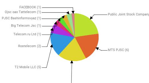 Провайдеры:  Public Joint Stock Company Vimpel-Communications - 7 MTS PJSC - 6 PJSC MegaFon - 6 T2 Mobile LLC - 5 Rostelecom - 2 Telecom.ru Ltd - 1 Big Telecom Jsc - 1 PJSC Bashinformsvyaz - 1 Ojsc oao Tattelecom - 1 FACEBOOK - 1
