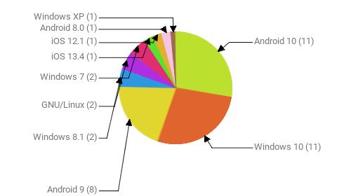 Операционные системы:  Android 10 - 11 Windows 10 - 11 Android 9 - 8 Windows 8.1 - 2 GNU/Linux - 2 Windows 7 - 2 iOS 13.4 - 1 iOS 12.1 - 1 Android 8.0 - 1 Windows XP - 1