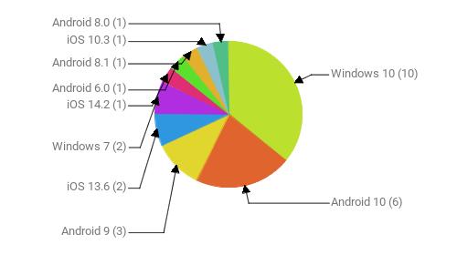 Операционные системы:  Windows 10 - 10 Android 10 - 6 Android 9 - 3 iOS 13.6 - 2 Windows 7 - 2 iOS 14.2 - 1 Android 6.0 - 1 Android 8.1 - 1 iOS 10.3 - 1 Android 8.0 - 1