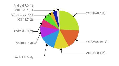 Операционные системы:  Windows 7 - 8 Windows 10 - 5 Android 8.1 - 4 Android 10 - 4 Android 9 - 3 Android 6.0 - 2 iOS 13.7 - 2 Windows XP - 1 Mac 10.14 - 1 Android 7.0 - 1