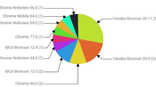Браузеры, замеченные в скликивании:  Yandex Browser 20.11 - 5 Yandex Browser 20.9 - 3 Chrome 86.0 - 2 MIUI Browser 12.5 - 2 Chrome Webview 64.0 - 1 MIUI Browser 12.4 - 1 Chrome 77.0 - 1 Chrome Webview 69.0 - 1 Chrome Mobile 84.0 - 1 Chrome Webview 66.0 - 1