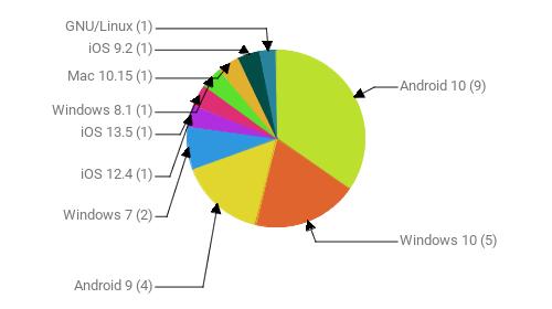 Операционные системы:  Android 10 - 9 Windows 10 - 5 Android 9 - 4 Windows 7 - 2 iOS 12.4 - 1 iOS 13.5 - 1 Windows 8.1 - 1 Mac 10.15 - 1 iOS 9.2 - 1 GNU/Linux - 1