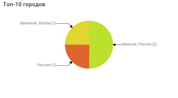 Топ-10 городов:  Moscow, Россия - 2 Россия - 1 Ulyanovsk, Russia - 1