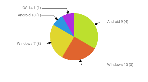 Операционные системы:  Android 9 - 4 Windows 10 - 3 Windows 7 - 3 Android 10 - 1 iOS 14.1 - 1
