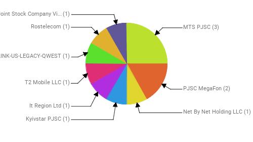 Провайдеры:  MTS PJSC - 3 PJSC MegaFon - 2 Net By Net Holding LLC - 1 Kyivstar PJSC - 1 It Region Ltd - 1 T2 Mobile LLC - 1 CENTURYLINK-US-LEGACY-QWEST - 1 Rostelecom - 1 Public Joint Stock Company Vimpel-Communications - 1
