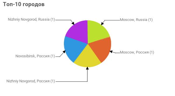 Топ-10 городов:  Moscow, Russia - 1 Moscow, Россия - 1 Nizhniy Novgorod, Россия - 1 Novosibirsk, Россия - 1 Nizhniy Novgorod, Russia - 1