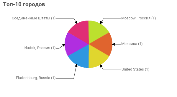 Топ-10 городов:  Moscow, Россия - 1 Мексика - 1 United States - 1 Ekaterinburg, Russia - 1 Irkutsk, Россия - 1 Соединенные Штаты - 1