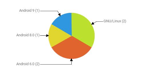 Операционные системы:  GNU/Linux - 2 Android 6.0 - 2 Android 8.0 - 1 Android 9 - 1